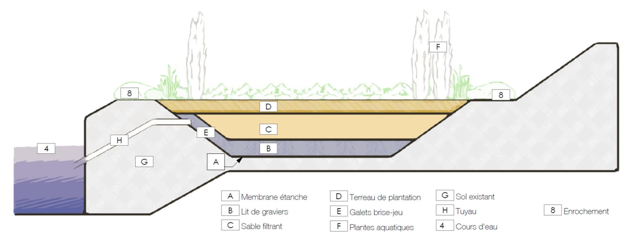 pfe-zones-humides-et-loisir-dans-la-ville-de-djougou-au-benin-par-seni-dara-21
